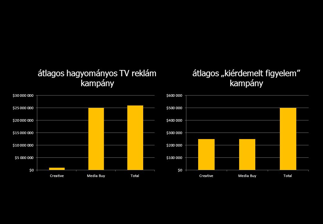 átlagos hagyományos TV reklám kampány