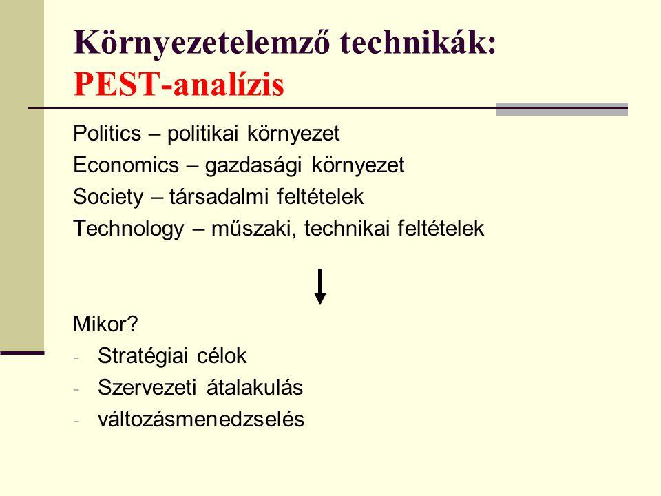Környezetelemző technikák: PEST-analízis