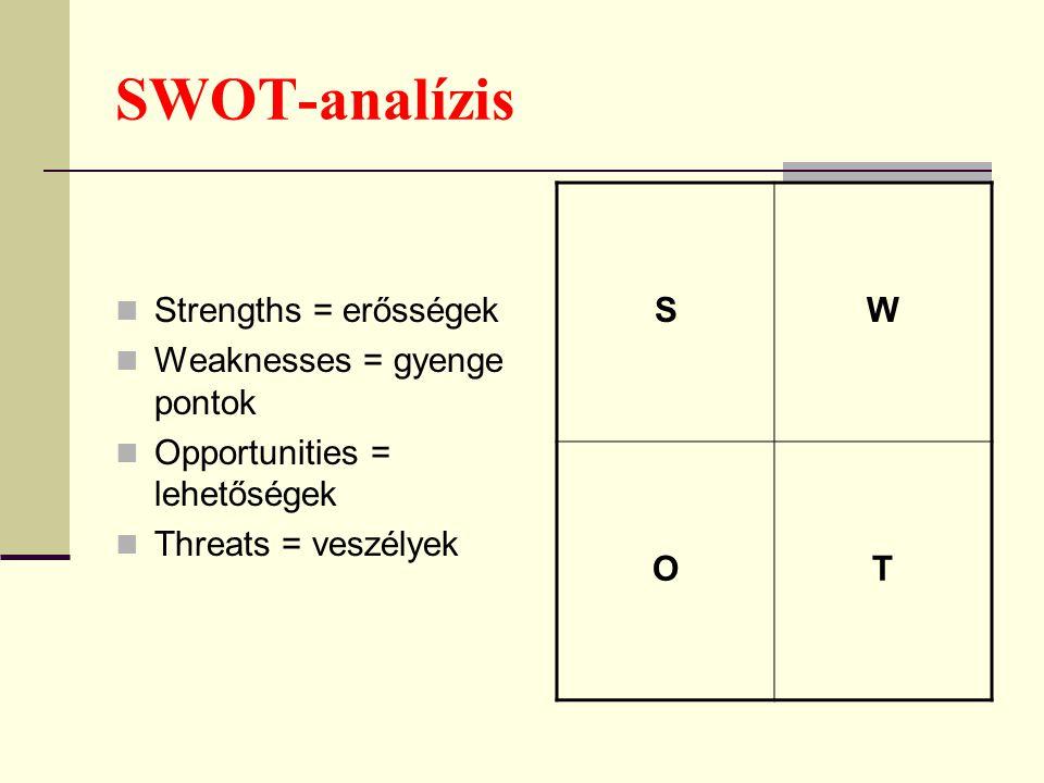 SWOT-analízis Strengths = erősségek Weaknesses = gyenge pontok
