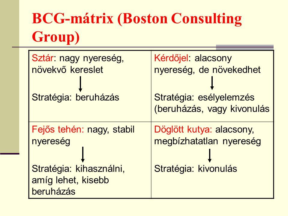 BCG-mátrix (Boston Consulting Group)