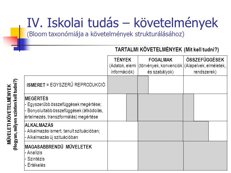 IV. Iskolai tudás – követelmények (Bloom taxonómiája a követelmények strukturálásához)