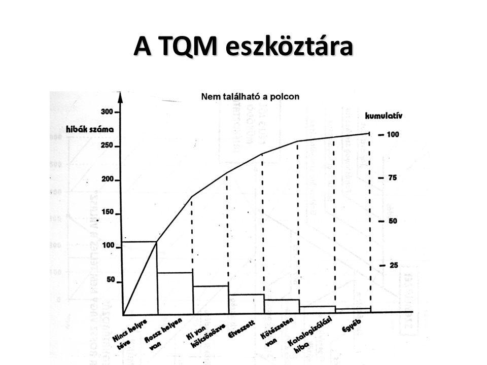 A TQM eszköztára