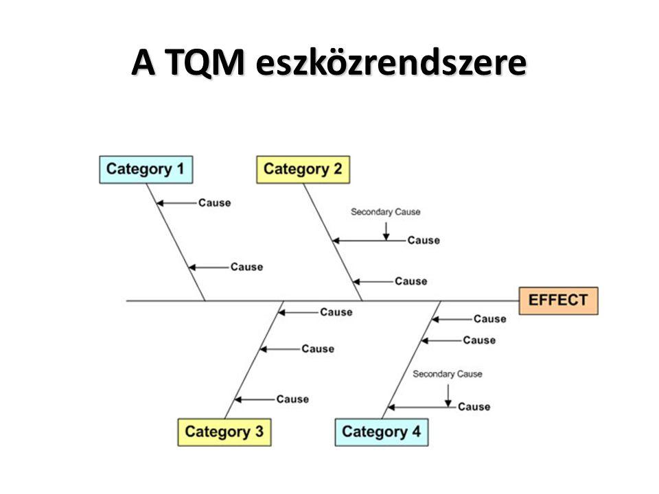 A TQM eszközrendszere
