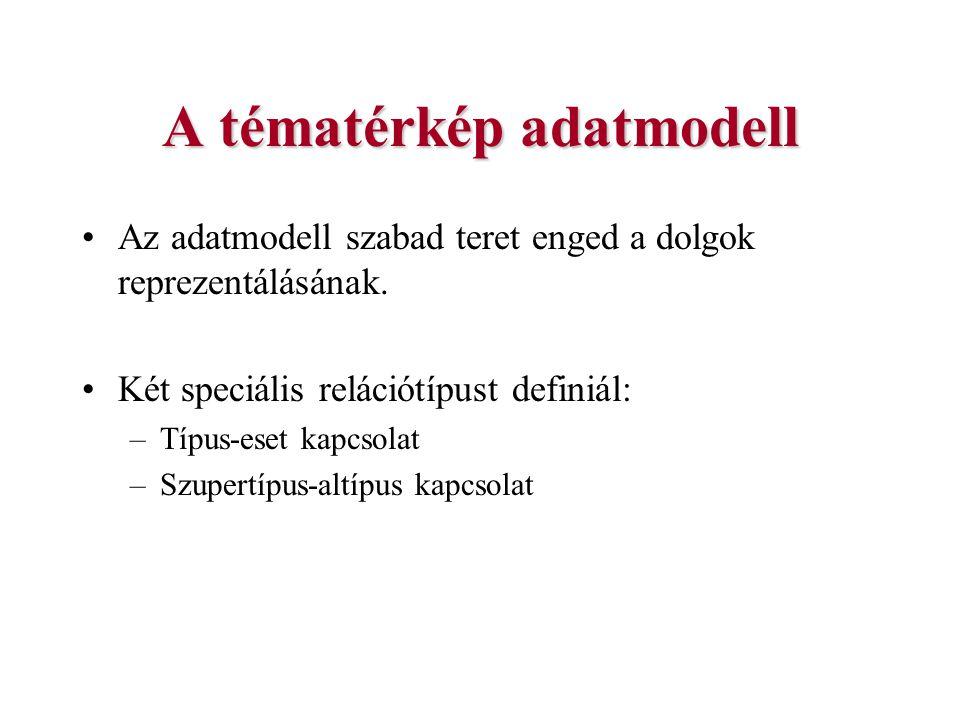 A tématérkép adatmodell