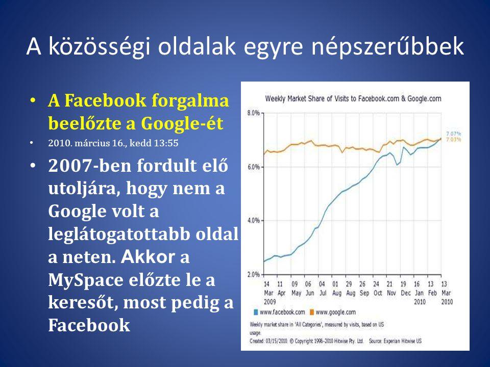 A közösségi oldalak egyre népszerűbbek