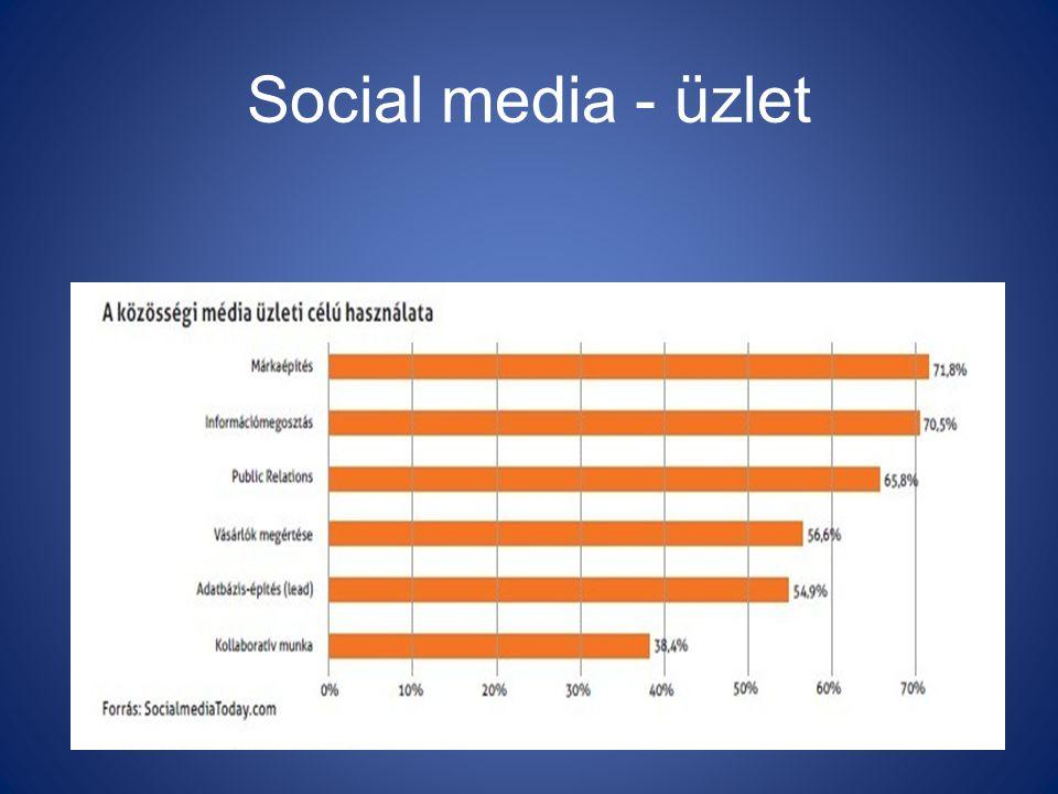 Social media - üzlet