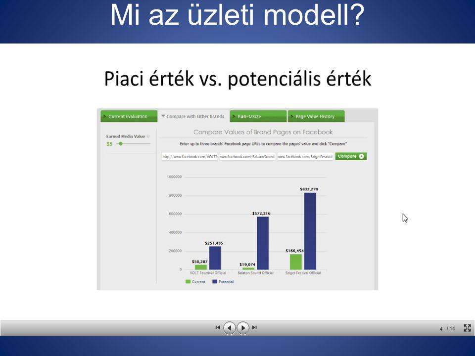 Mi az üzleti modell