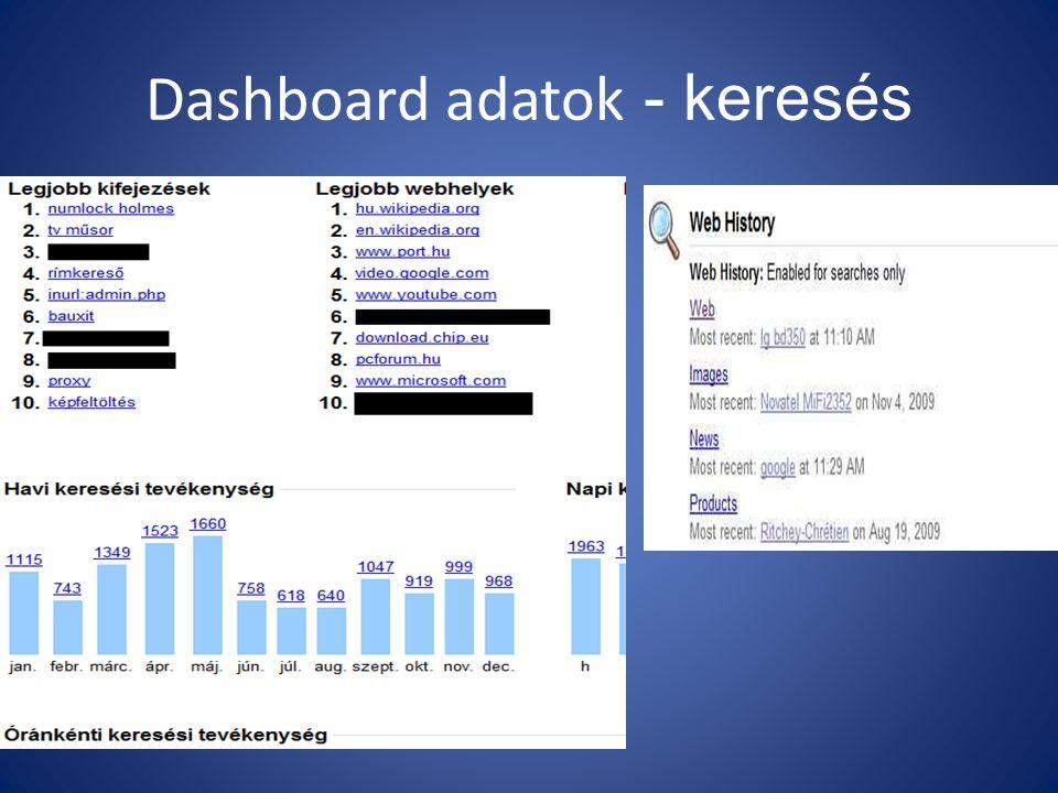 Dashboard adatok - keresés