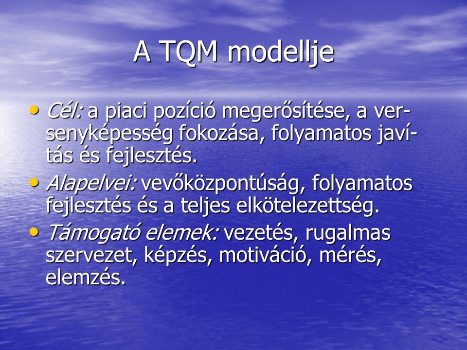 A TQM modellje Cél: a piaci pozíció megerősítése, a ver- senyképesség fokozása, folyamatos javí- tás és fejlesztés.