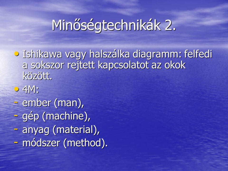 Minőségtechnikák 2. Ishikawa vagy halszálka diagramm: felfedi a sokszor rejtett kapcsolatot az okok között.