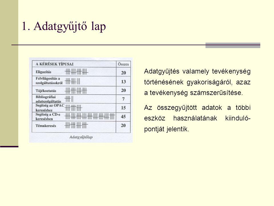 1. Adatgyűjtő lap Adatgyűjtés valamely tevékenység történésének gyakoriságáról, azaz a tevékenység számszerűsítése.