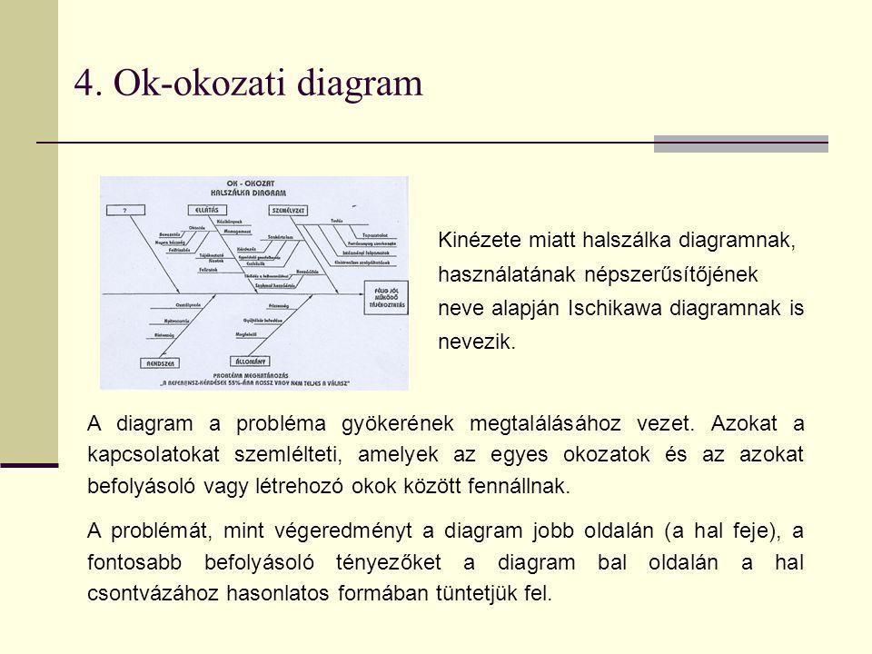 4. Ok-okozati diagram Kinézete miatt halszálka diagramnak, használatának népszerűsítőjének neve alapján Ischikawa diagramnak is nevezik.