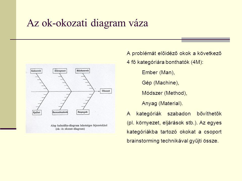 Az ok-okozati diagram váza