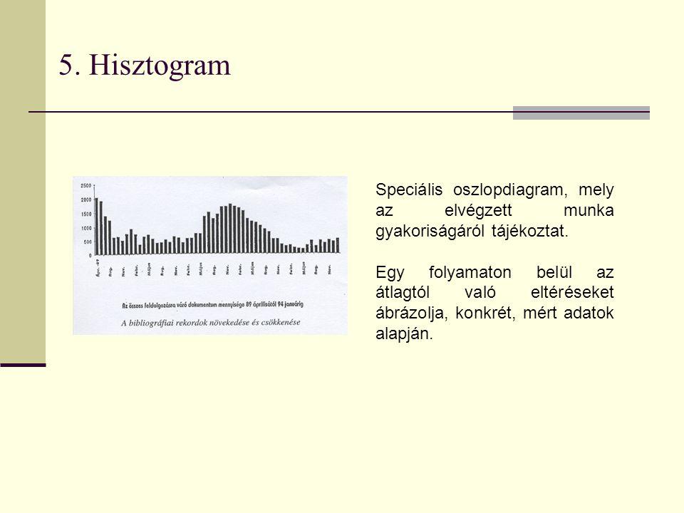 5. Hisztogram Speciális oszlopdiagram, mely az elvégzett munka gyakoriságáról tájékoztat.