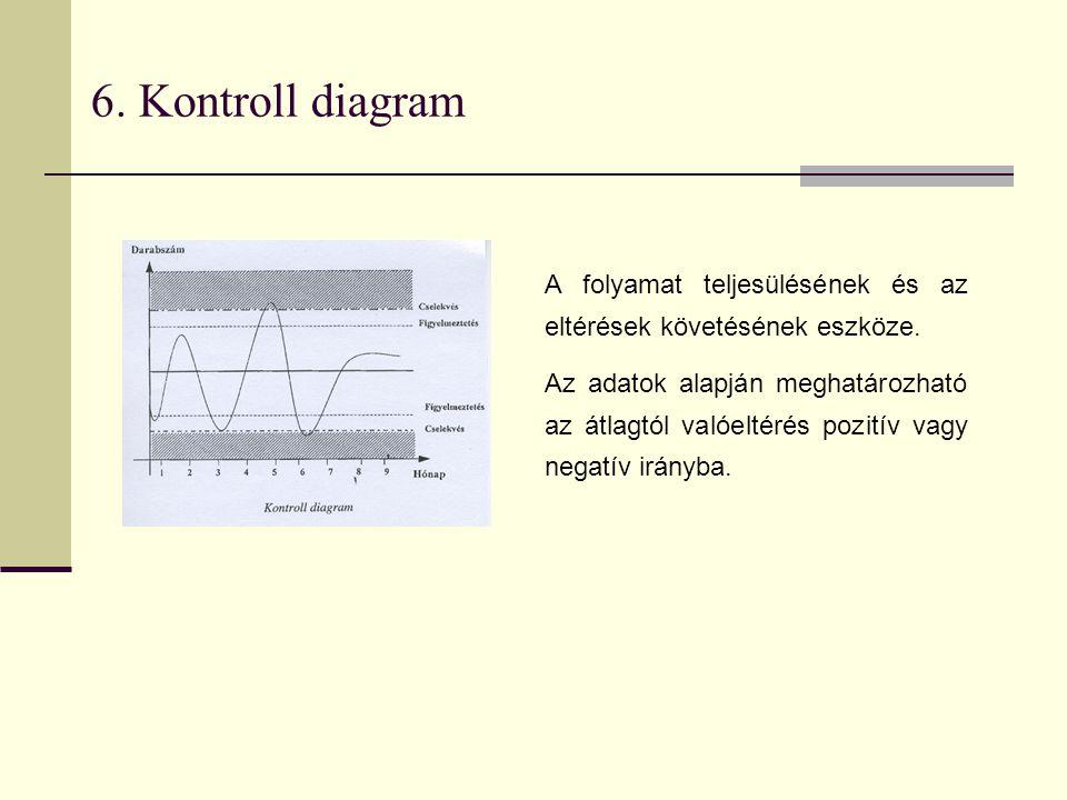 6. Kontroll diagram A folyamat teljesülésének és az eltérések követésének eszköze.