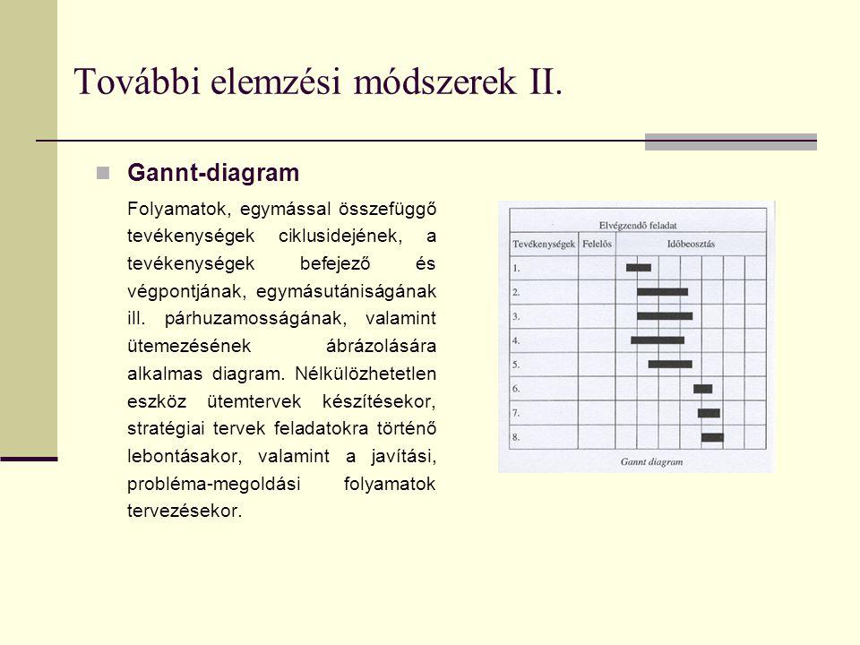 További elemzési módszerek II.