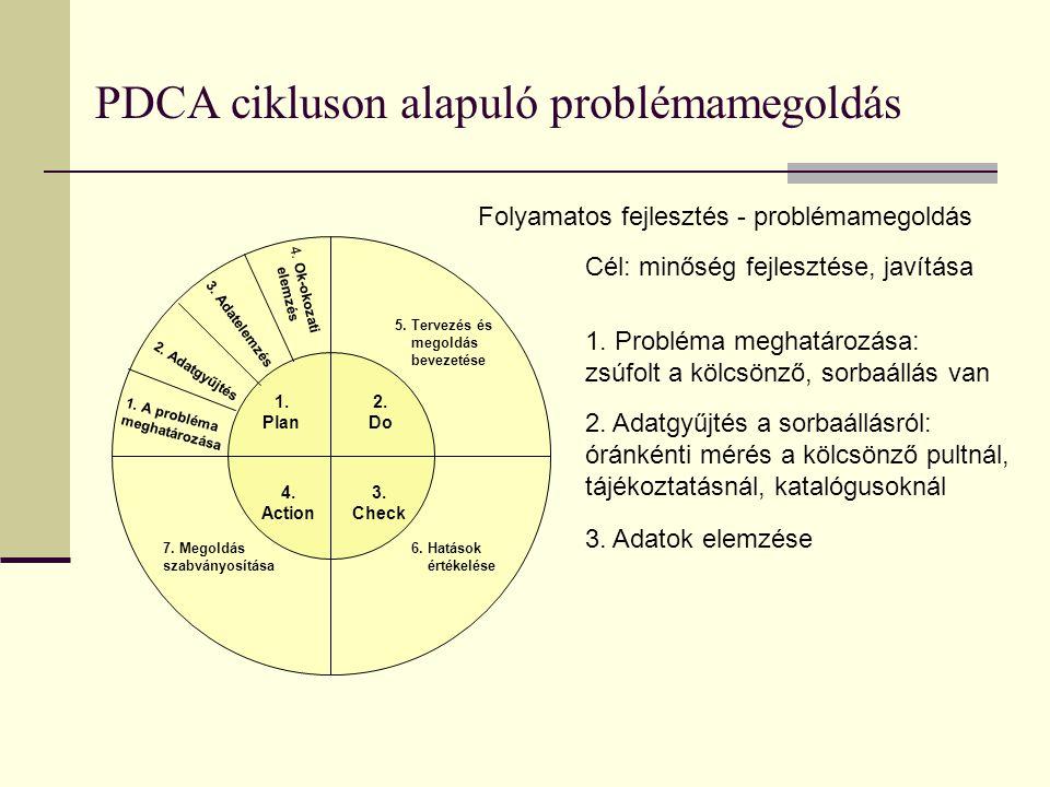 PDCA cikluson alapuló problémamegoldás