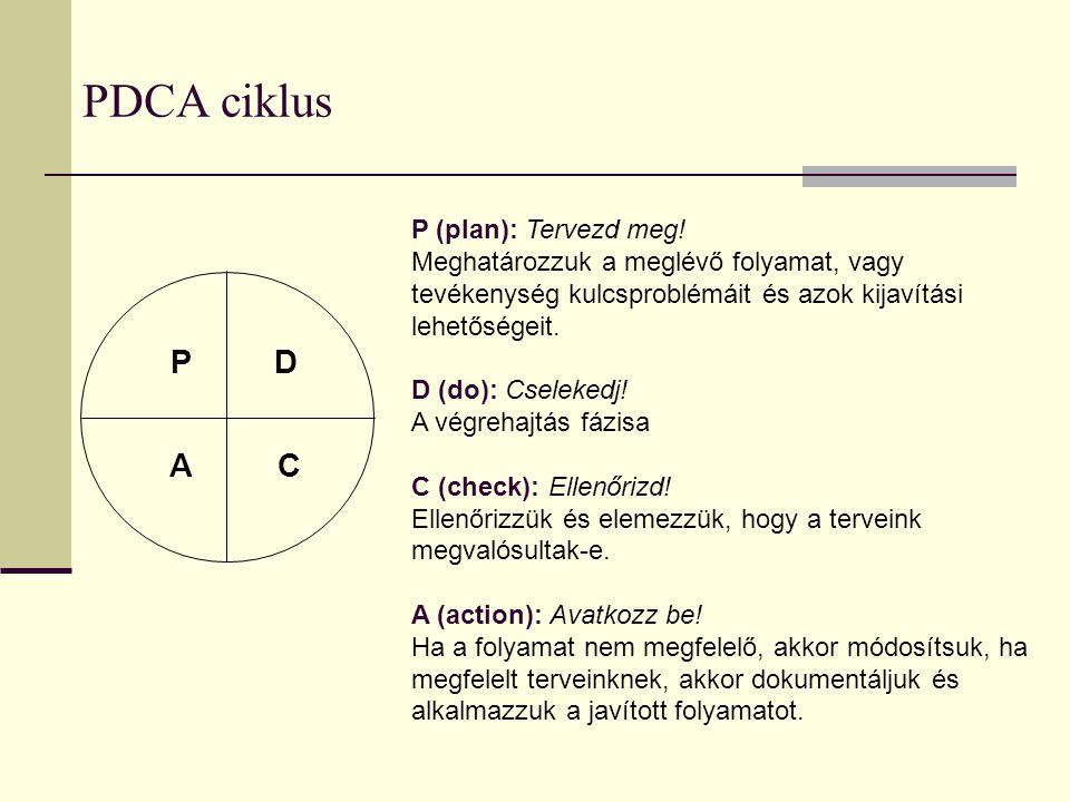 PDCA ciklus P D A C P (plan): Tervezd meg!