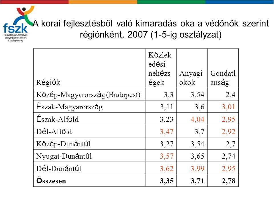 A korai fejlesztésből való kimaradás oka a védőnők szerint régiónként, 2007 (1-5-ig osztályzat)