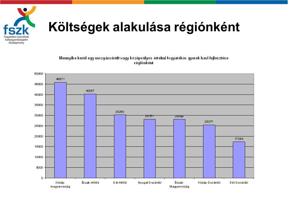 Költségek alakulása régiónként
