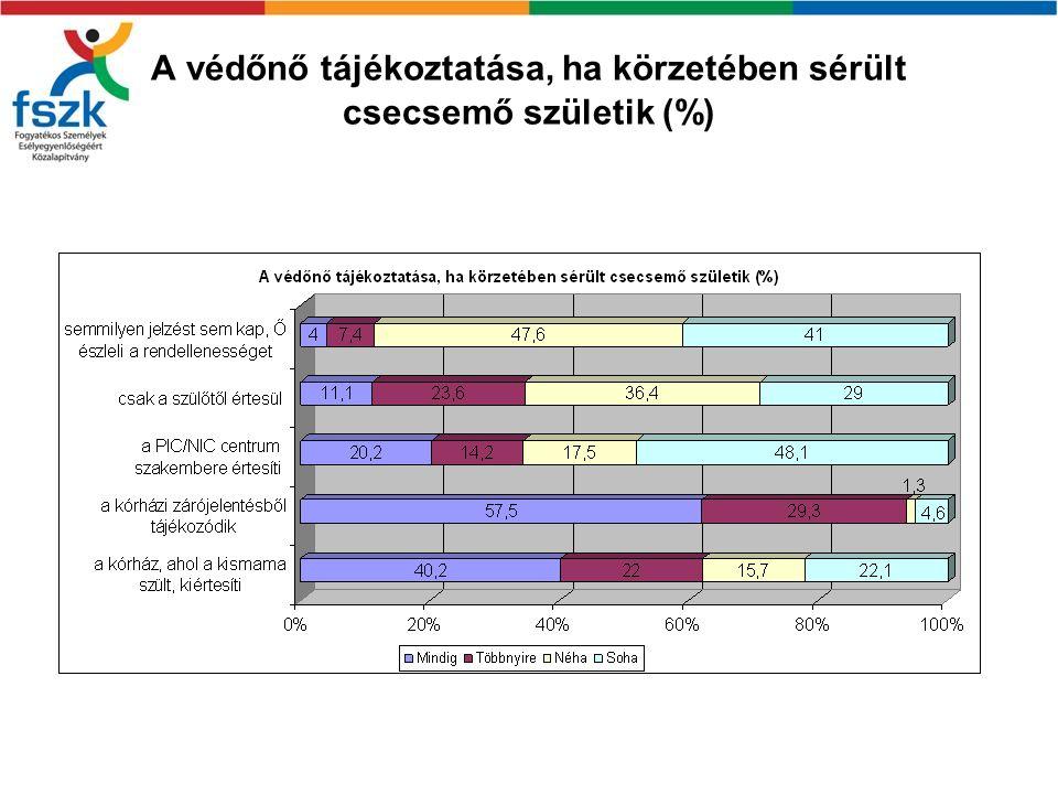 A védőnő tájékoztatása, ha körzetében sérült csecsemő születik (%)