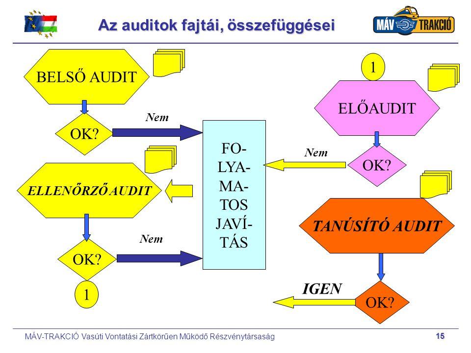 Az auditok fajtái, összefüggései
