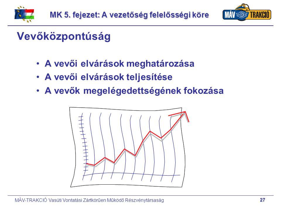 MK 5. fejezet: A vezetőség felelősségi köre
