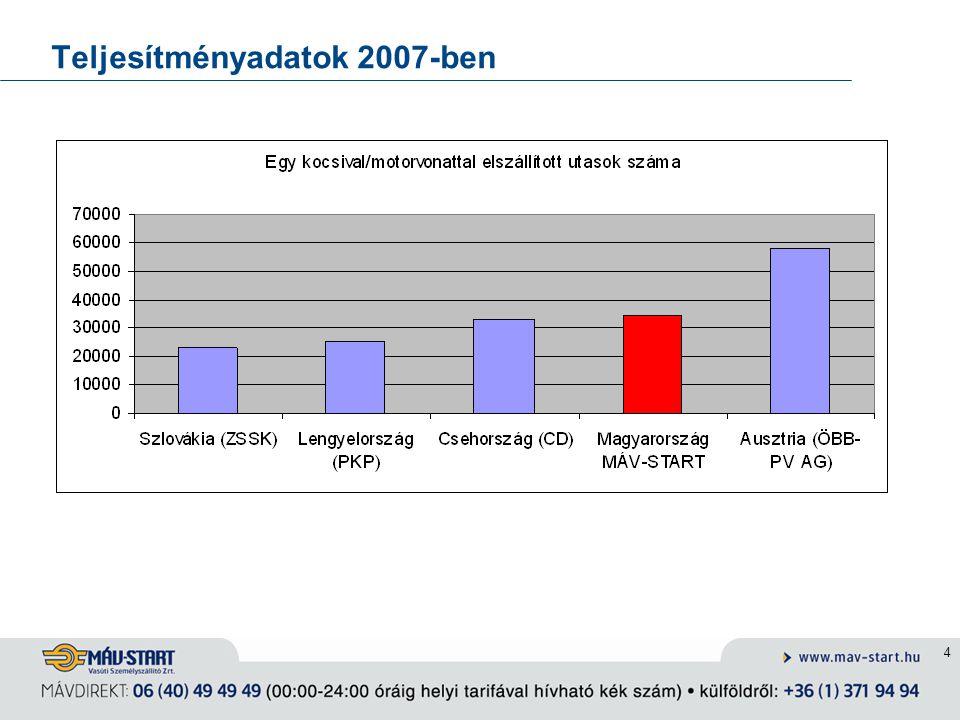 Teljesítményadatok 2007-ben