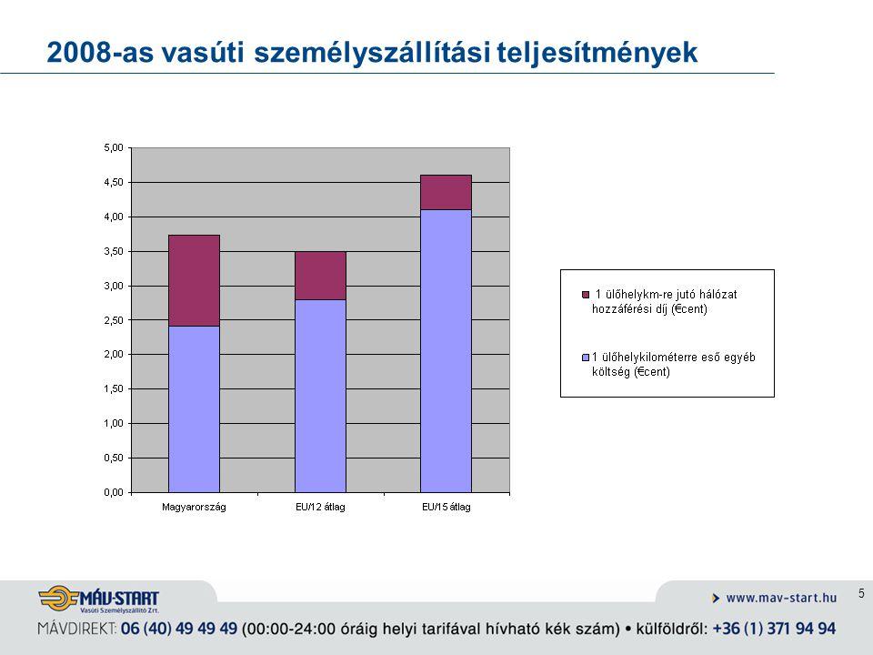 2008-as vasúti személyszállítási teljesítmények