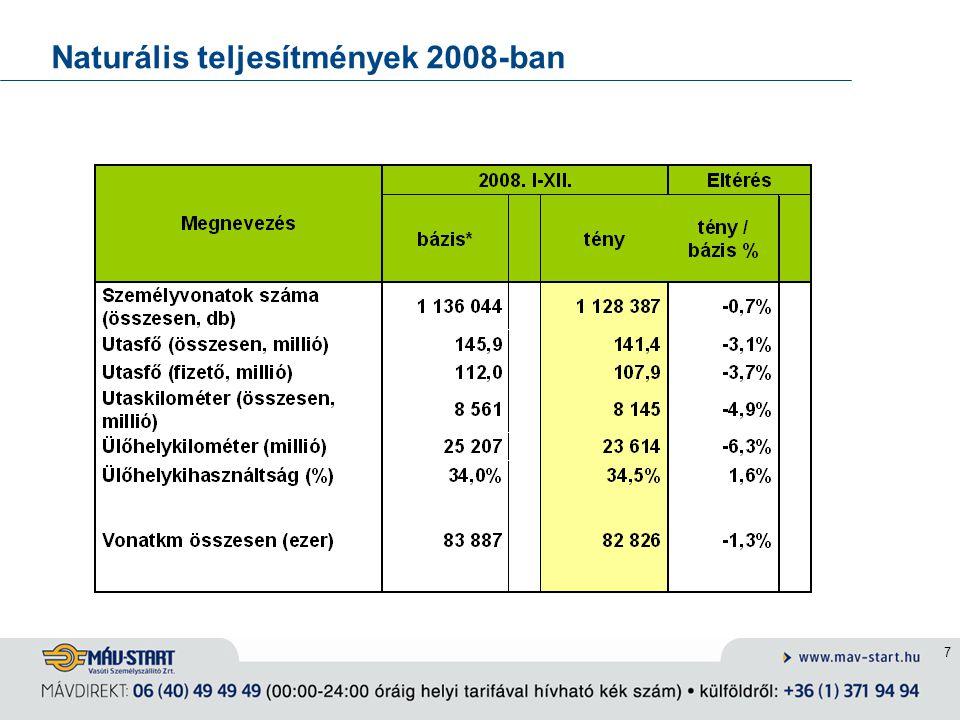 Naturális teljesítmények 2008-ban