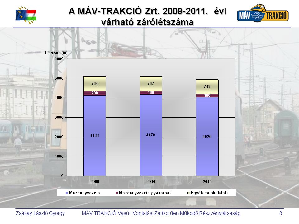 A MÁV-TRAKCIÓ Zrt. 2009-2011. évi várható zárólétszáma