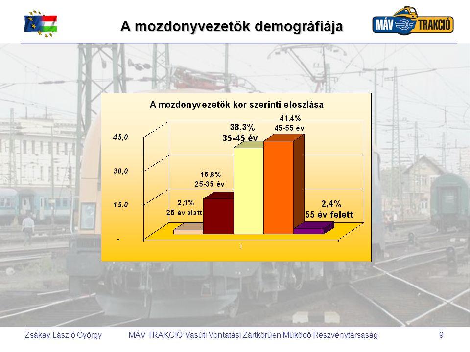 A mozdonyvezetők demográfiája