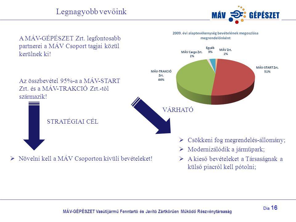 Legnagyobb vevőink A MÁV-GÉPÉSZET Zrt. legfontosabb partnerei a MÁV Csoport tagjai közül kerülnek ki!