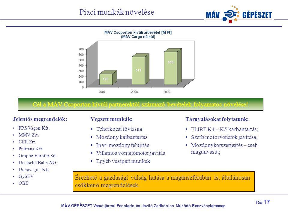 Piaci munkák növelése Cél a MÁV Csoporton kívüli partnerektől származó bevételek folyamatos növelése!