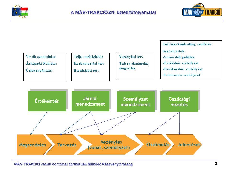 A MÁV-TRAKCIÓ Zrt. üzleti főfolyamatai