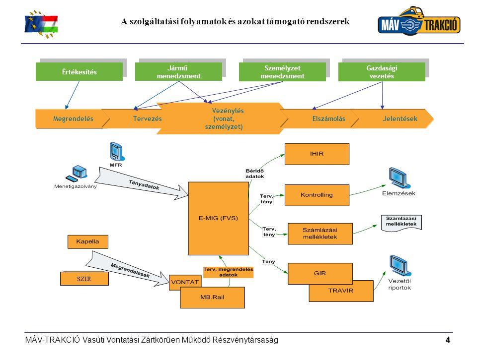 A szolgáltatási folyamatok és azokat támogató rendszerek