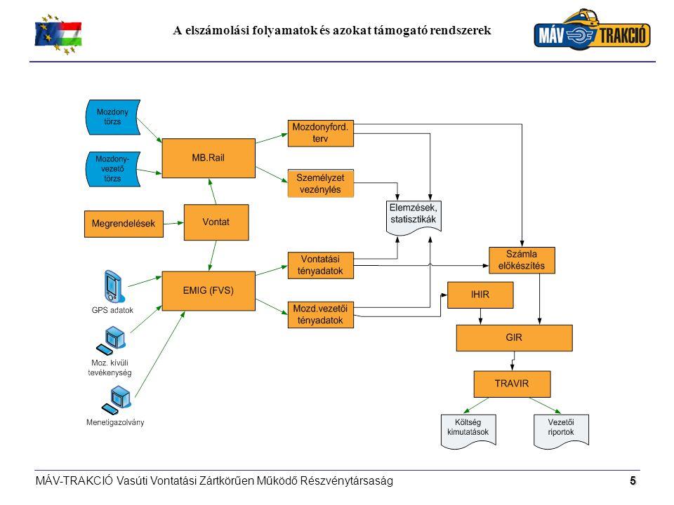 A elszámolási folyamatok és azokat támogató rendszerek