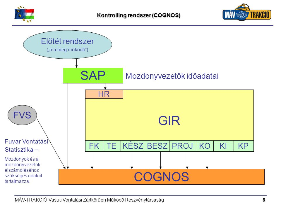 Kontrolling rendszer (COGNOS)