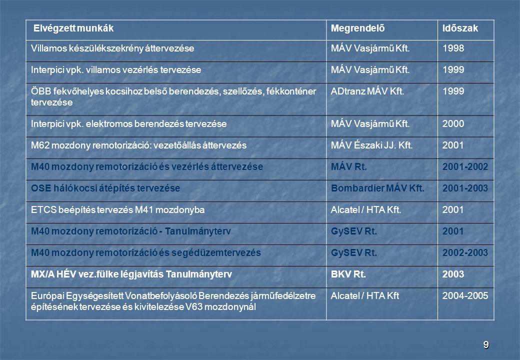 Elvégzett munkák Megrendelő. Időszak. Villamos készülékszekrény áttervezése. MÁV Vasjármű Kft. 1998.