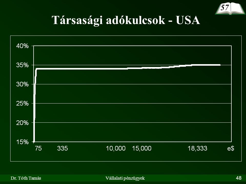 Társasági adókulcsok - USA