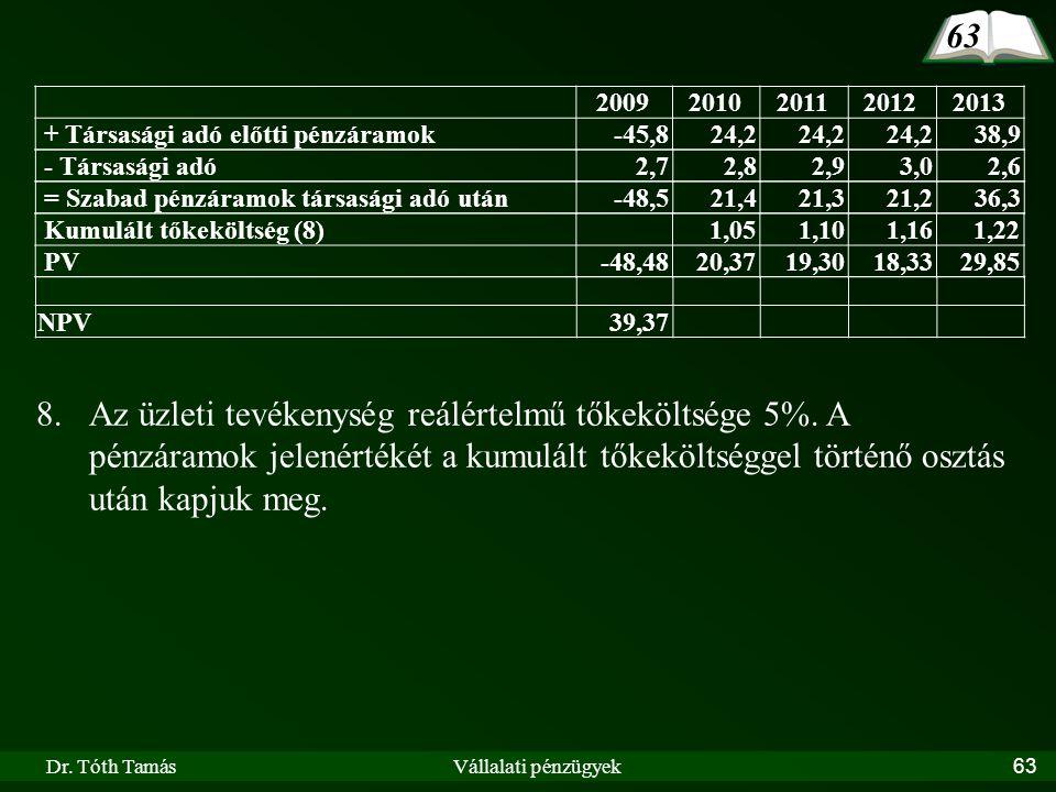 63 2009. 2010. 2011. 2012. 2013. + Társasági adó előtti pénzáramok. -45,8. 24,2. 38,9. - Társasági adó.