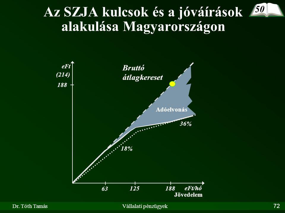 Az SZJA kulcsok és a jóváírások alakulása Magyarországon