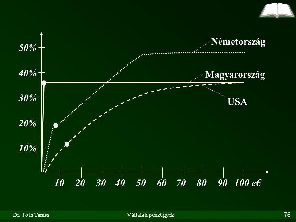 Németország 50% 40% Magyarország 30% USA 20% 10% 10 20 30 40 50 60 70