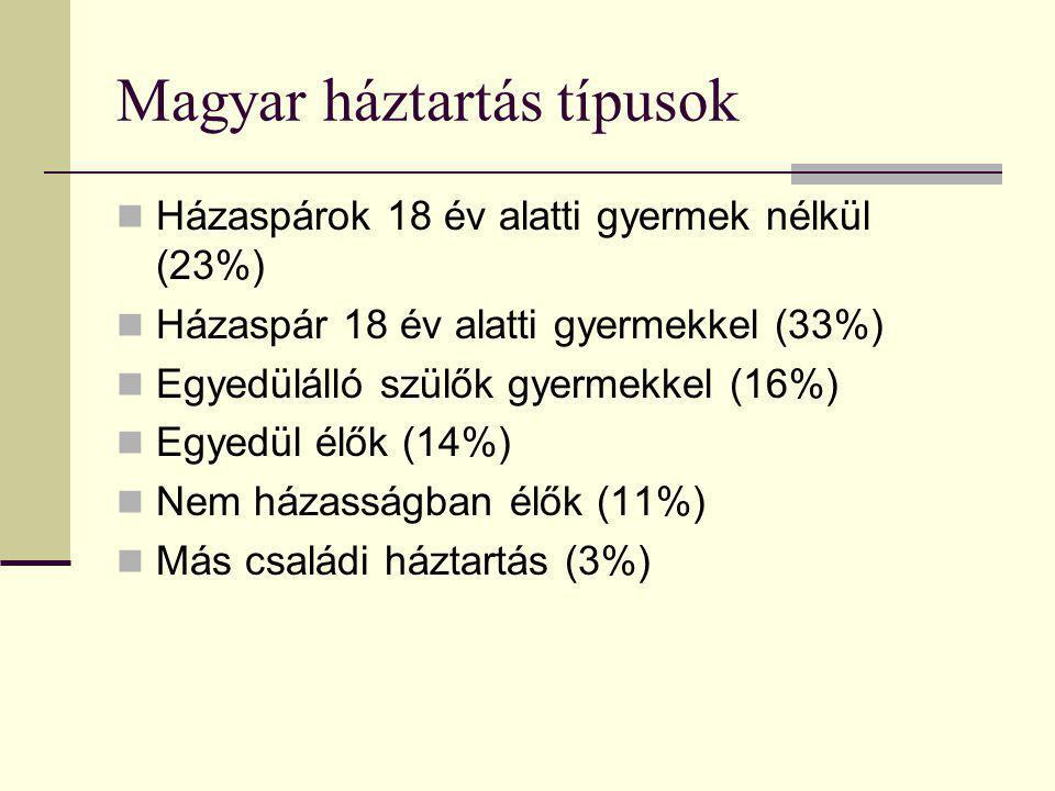 Magyar háztartás típusok