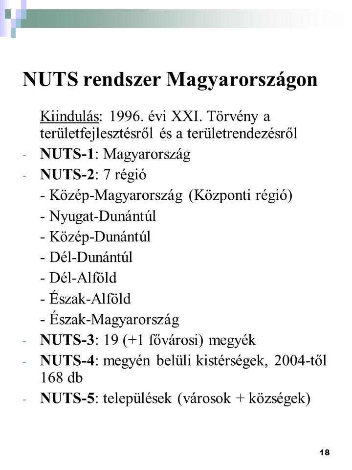 NUTS rendszer Magyarországon