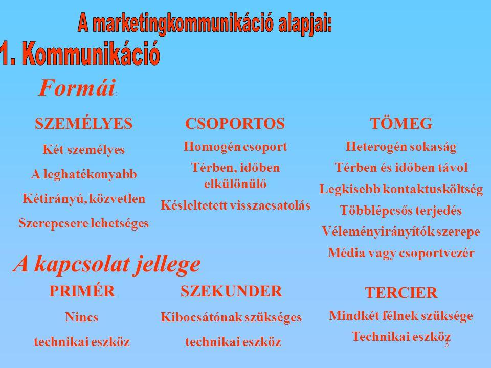 A marketingkommunikáció alapjai: 1. Kommunikáció Formái: