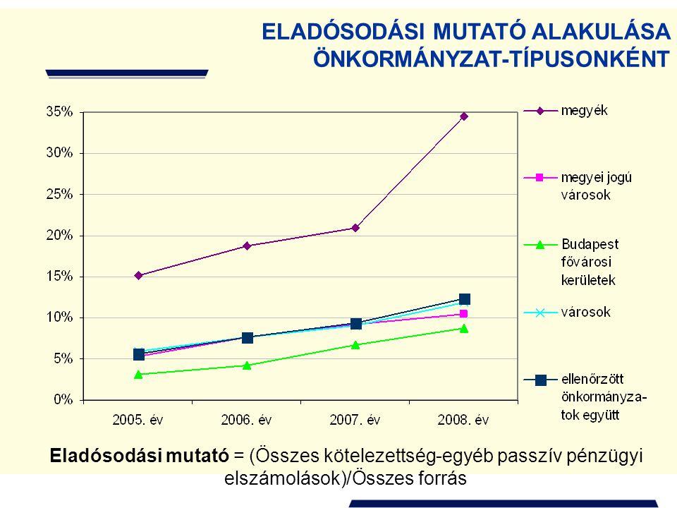 ELADÓSODÁSI MUTATÓ ALAKULÁSA ÖNKORMÁNYZAT-TÍPUSONKÉNT