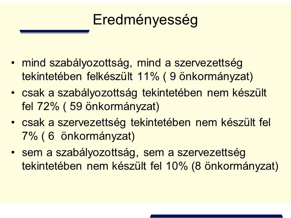 Eredményesség mind szabályozottság, mind a szervezettség tekintetében felkészült 11% ( 9 önkormányzat)