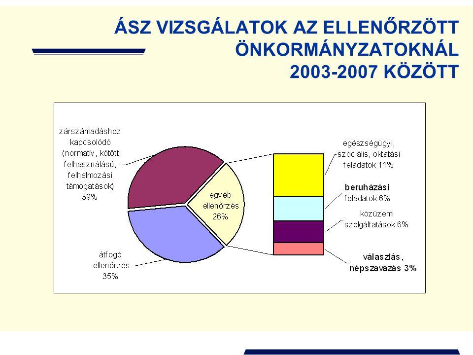 ÁSZ VIZSGÁLATOK AZ ELLENŐRZÖTT ÖNKORMÁNYZATOKNÁL 2003-2007 KÖZÖTT
