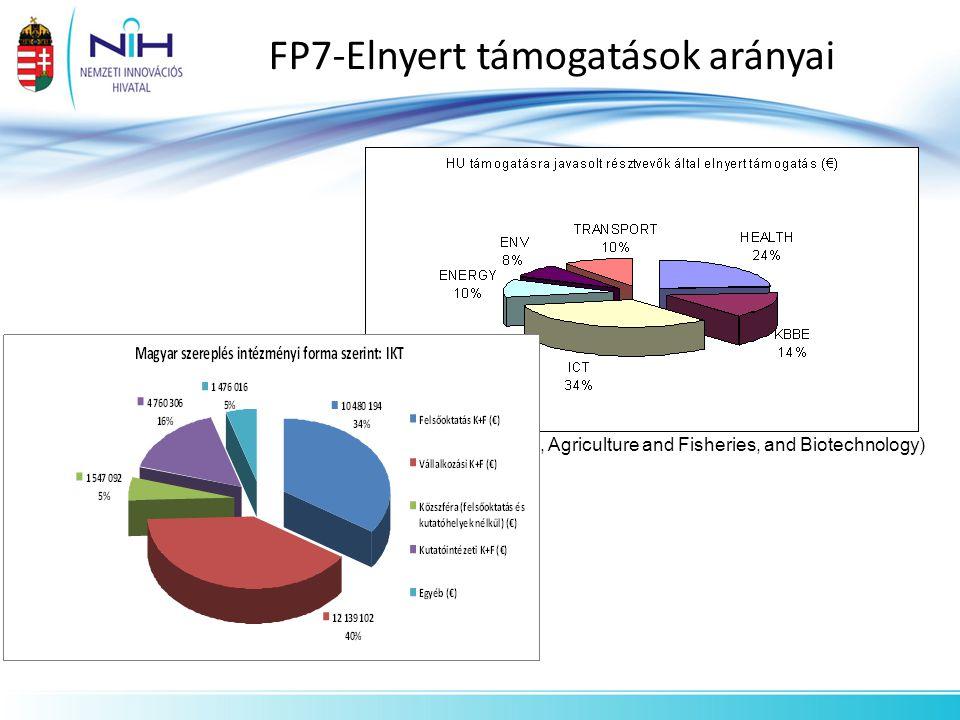 FP7-Elnyert támogatások arányai